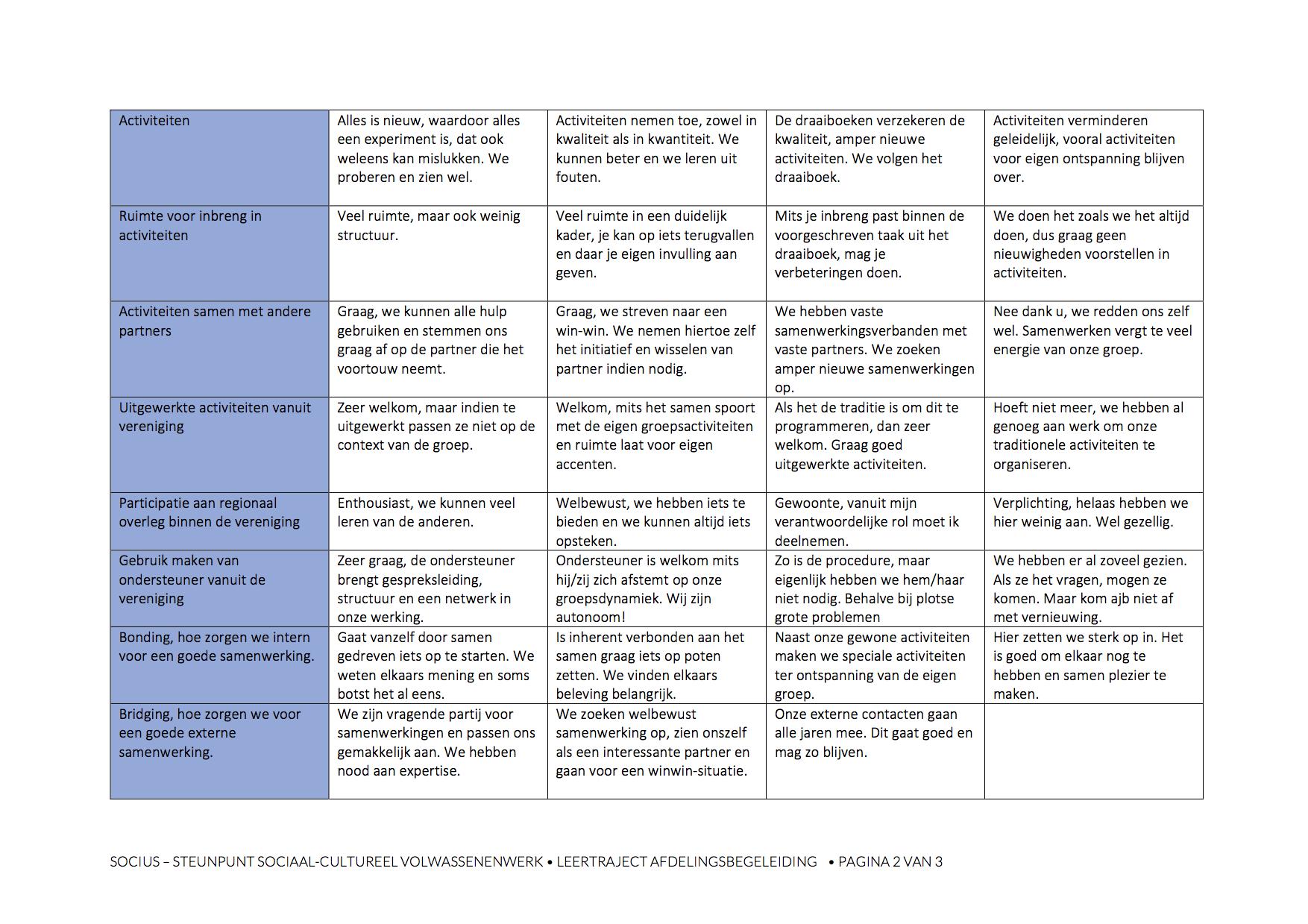 Kenmerken-per-levensfase-2